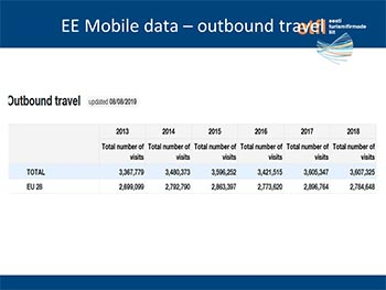 Time to Share. Mobile positioning data -a nother kind of travel statistics